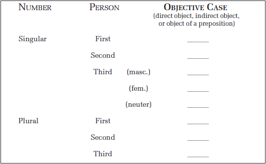 Objective Case