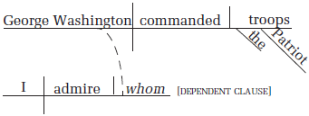 Diagramming dependent clauses examples 1 diagramming dependent clauses ccuart Image collections